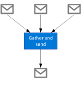 Figure 1- Gather and Send