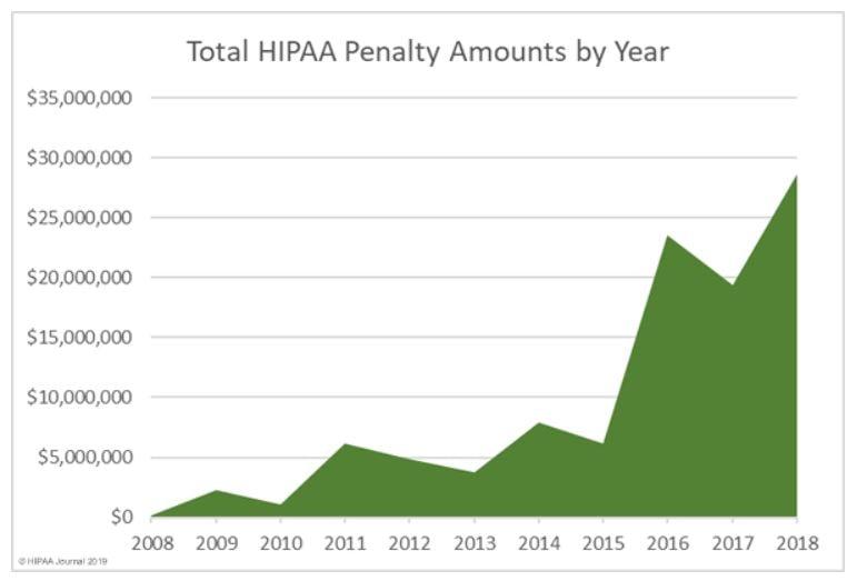 HIPPA-penalties