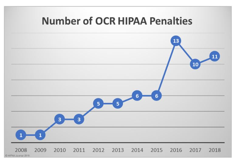 HIPPA_Penalties