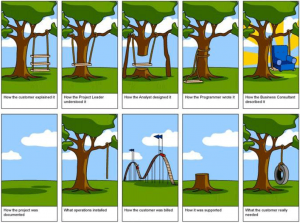 Source: http://keremkosaner.wordpress.com/2008/03/10/comic-software-development-process/