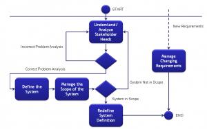 Step 1: Understand Requirement Management Process Flow