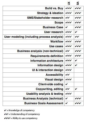 BA-UX Comptencies