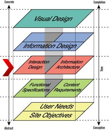 Five Principles of Interaction Design