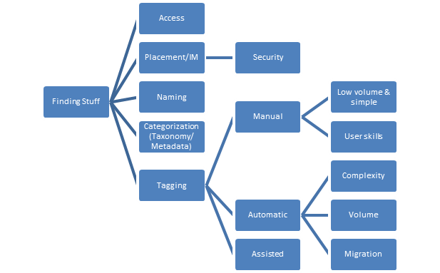 At the information and technology levels, we could start with the following framework.