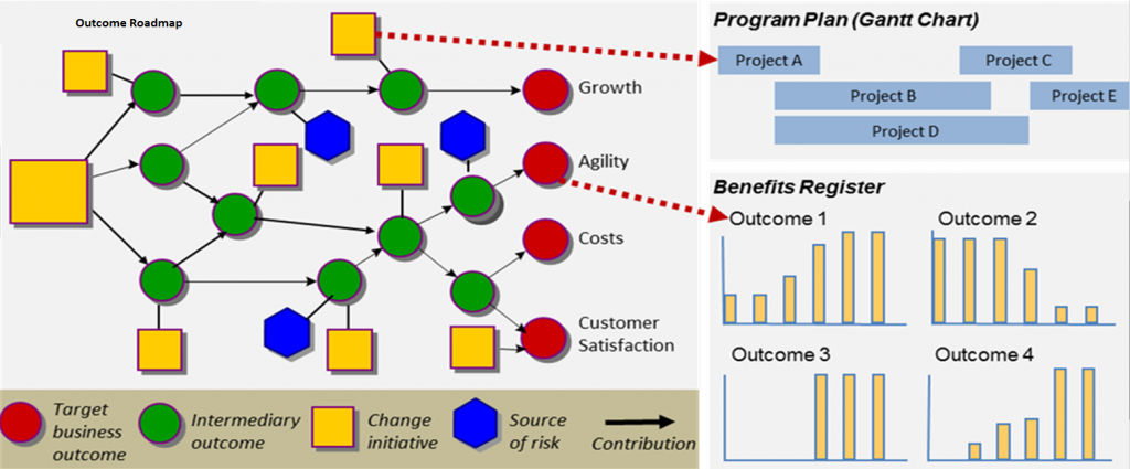Outcome Roadmap and Benefits Register