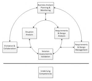 Relationships between concepts