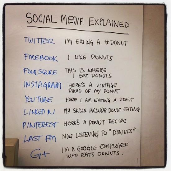 Social media platforms in terms of donuts
