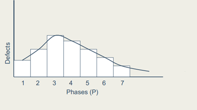 Using the above formula the Rayleigh's Curve can be plotted as given below