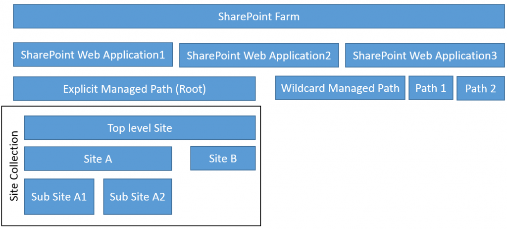 SharePoint Object Hierarchy