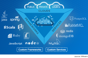 cloudfoundry_structure