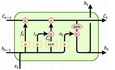 LSTM-Diagram