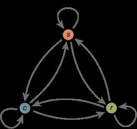 MarkovChain-Diagram