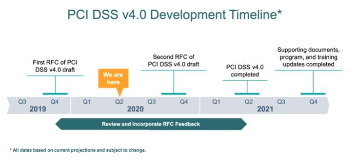 PCIDSS-Timeline-Graphic