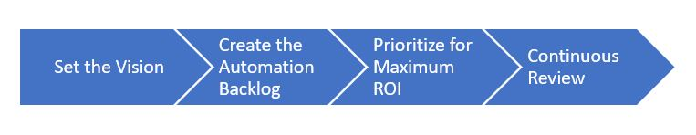 RPA-Process-Identification