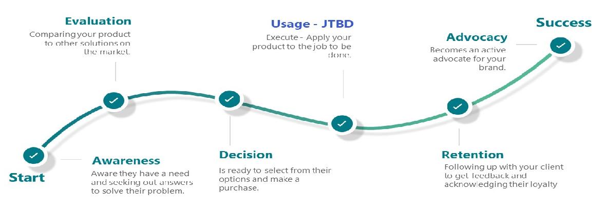 Usage-JTBD-diagram