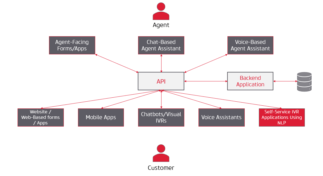 VirtualAgentBlog-Diagram