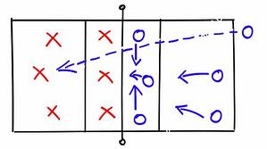 volleyball-positions-rotations-formations-750x419
